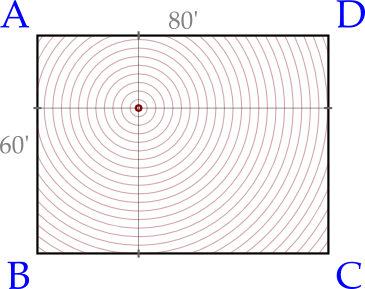 Figure 2: Propagation of sound waves from a random location in the grid toward all 4 corners/microphones