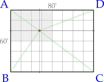 Figure 5: Plotting the x,y offsets from the perspective of the A quadrant