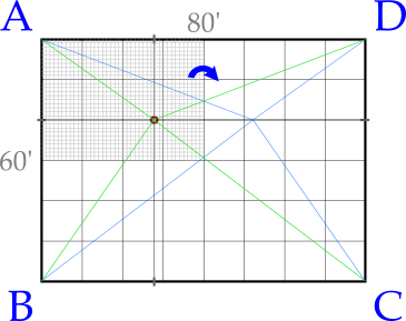 Figure 6.1: rotating the hypotenuses from the event to alternate equivalent grid points