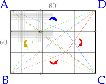 Figure 5.2: showing all 4 equivalent grid point calculation rotations